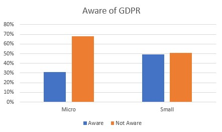 Awareness of GDPR by size of business